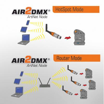 AIR2DMX PRO HR WLAN ArtNet Node DMX Interface